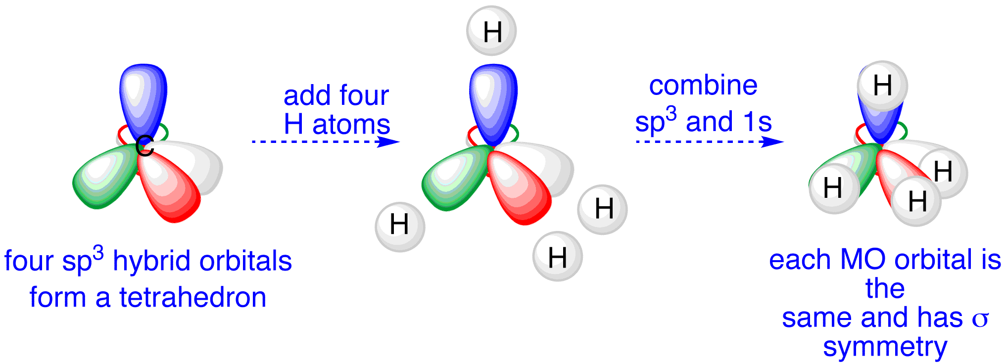 clip free download Drawing orbitals methane. Is sp carbon in