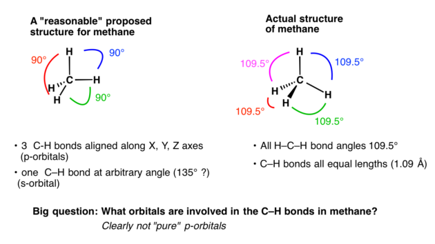 graphic royalty free library Hybrid master organic chemistry. Drawing orbitals methane
