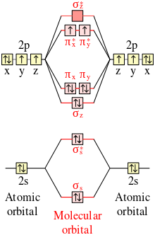 clip Drawing orbitals oxygen. Triplet wikipedia