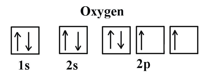 banner transparent stock How do yo write. Drawing orbitals oxygen