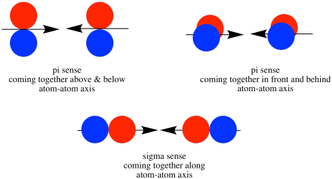 library Drawing orbitals px py. Structure reactivity as the