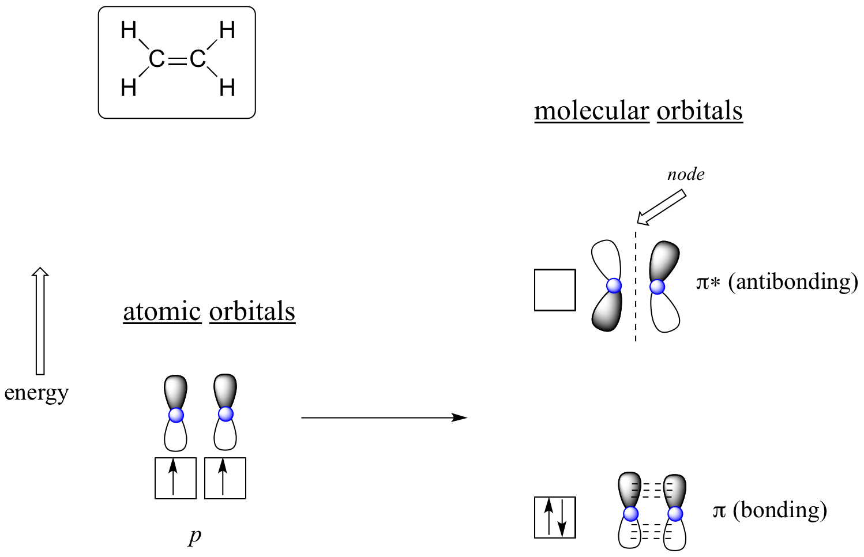 image free Drawing orbitals xyz.  molecular orbital theory