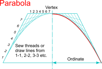 royalty free library Parabola dt online parabolastitchingpng. Drawing parabolas