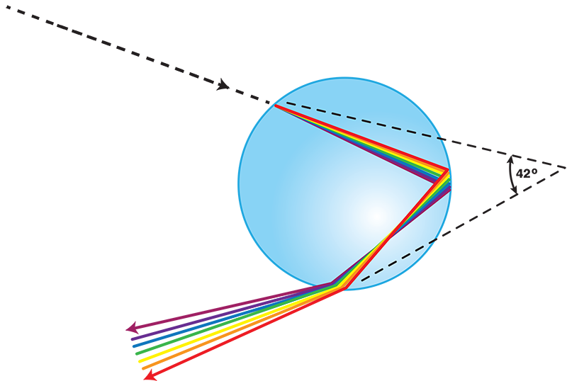 clip library Drawing rainbows colorful. Noaa scijinks what causes
