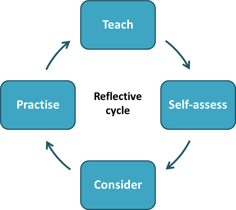 image free download Getting started with reflective. Drawing reflections self reflection