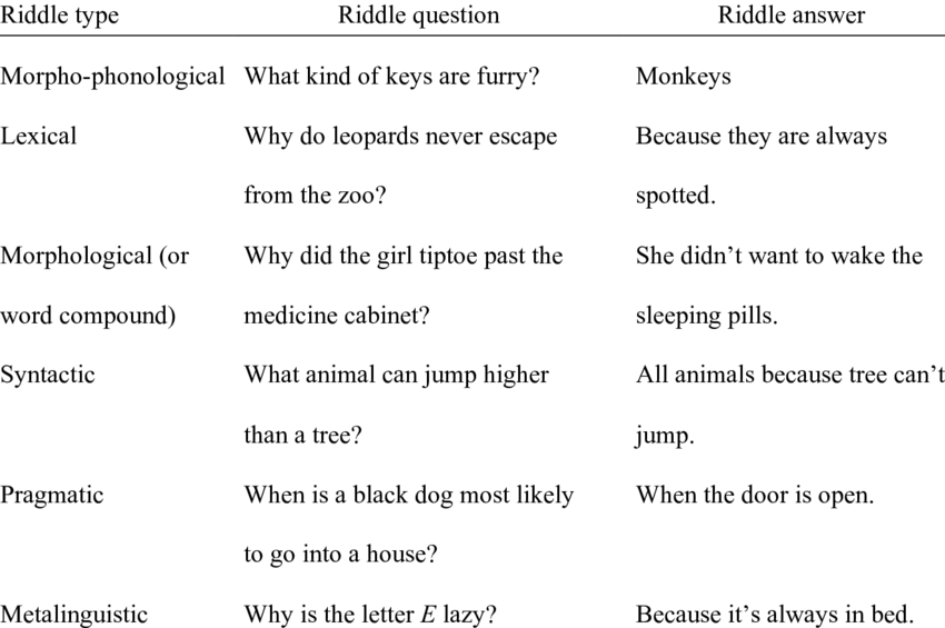 graphic stock English Examples of Riddles Used in Yuill