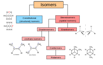 graphic free library Stereoisomerism