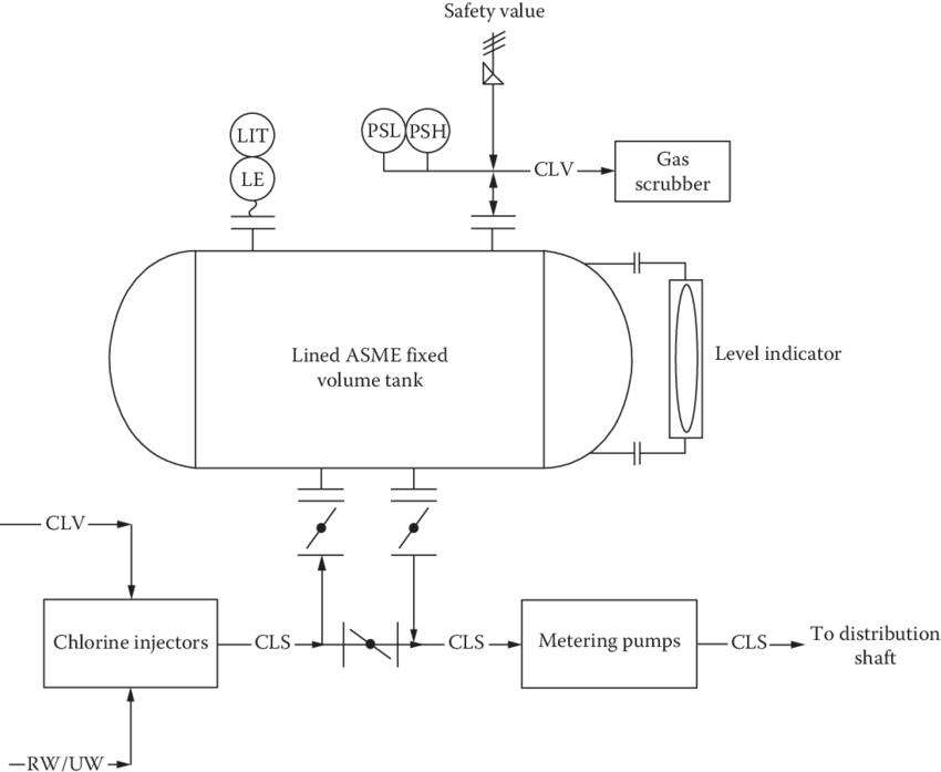 black and white library system schematic of the chemical preparation and storage facilities