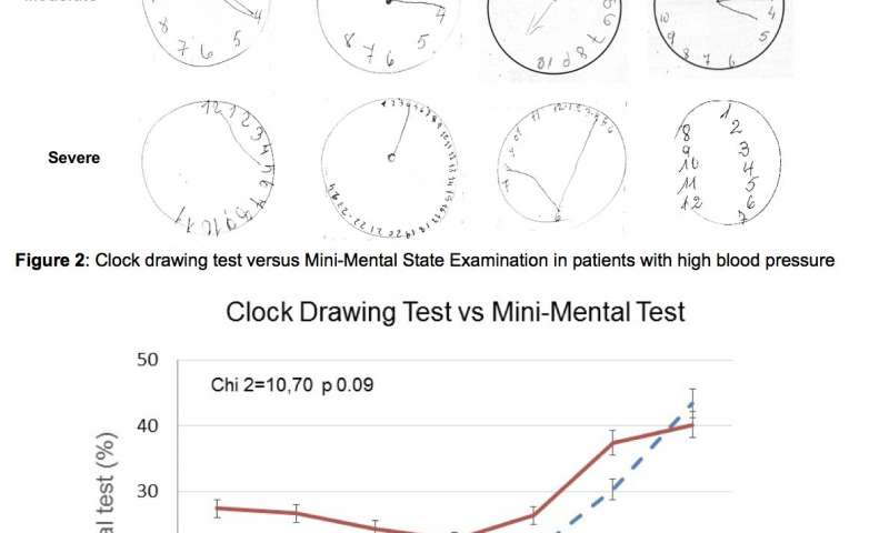 clip art freeuse Drawing test. Clock cognitive should be.