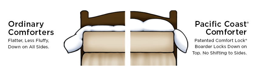 banner freeuse How to Choose a Comforter