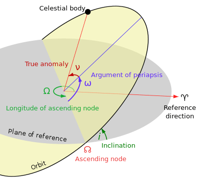 png freeuse download Argument of periapsis