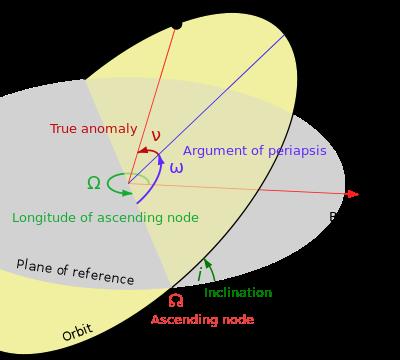 freeuse stock Longitude of the ascending node
