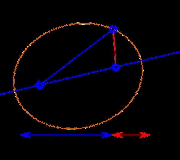 image royalty free download In an elliptical orbit
