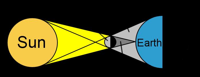 clip free library Eclipse clipart eclipse line. Solar artikkel khan academy.