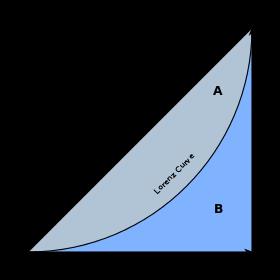 jpg stock Lorenz curve