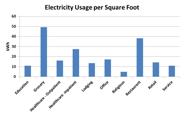 graphic royalty free Benchmarking Commercial Energy Usage