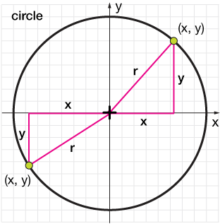clip download The ellipse