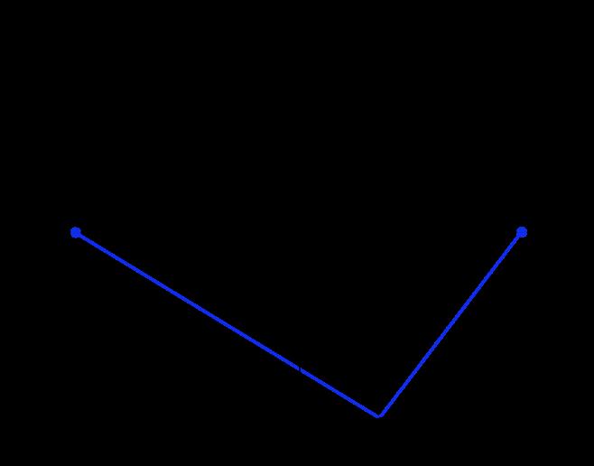 graphic library download Ellipse Circumference Calculator