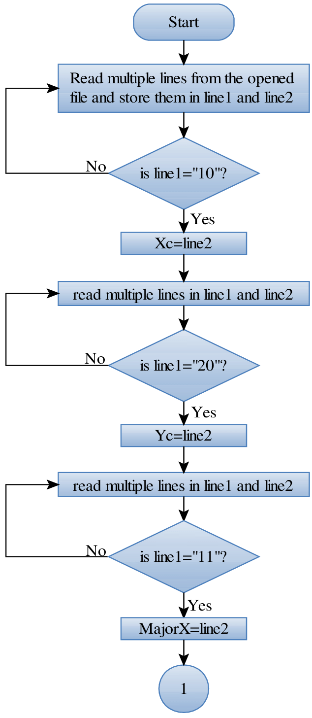jpg library stock A flowchart of ellipse and arc of ellipse drawing algorithm