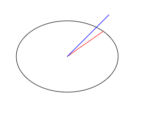 clip transparent download Incorrectly drawing line to edge of ellipse given angle