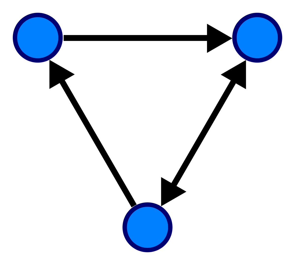 png library library Directed graph
