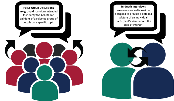 vector Group clipart focus group. How to conduct qualitative