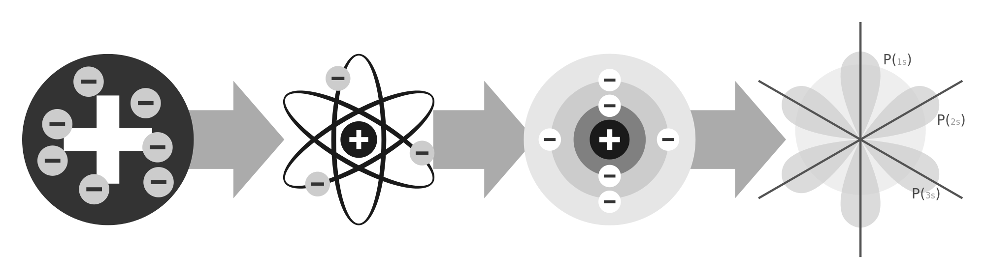 vector stock File of atomic models. Evolution vector infographic