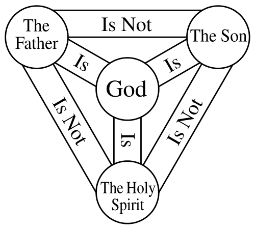 free A Christian Must Believe in the Trinity
