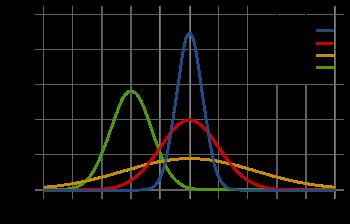 clipart transparent Gaussian vector random. Normal distribution wikipedia.