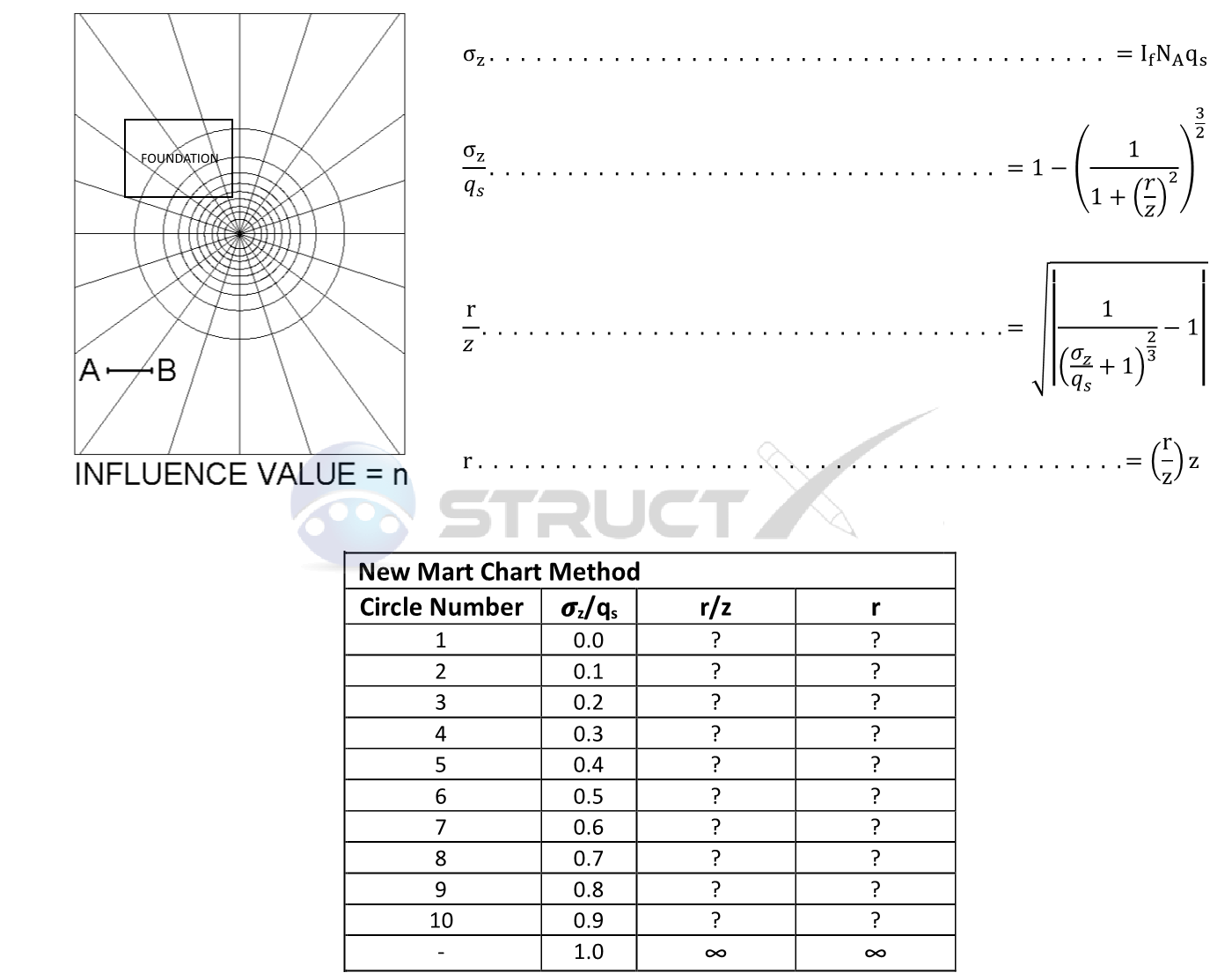 image free Newmart Chart Method