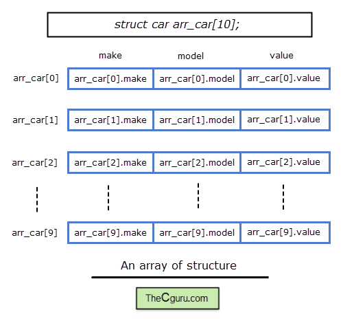 image transparent stock Array of Structures in C