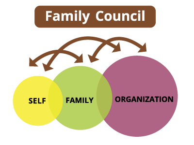 clip royalty free download Building Trust Bridges in Family and Organization Circles
