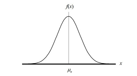 graphic black and white Gaussian vector. Probability distributions for measurement.