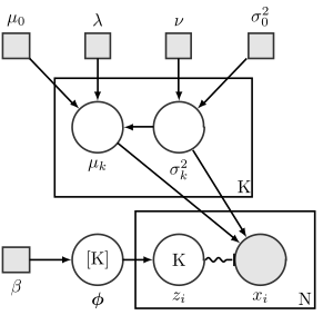 banner library stock Mixture model wikipedia bayesian. Gaussian vector.