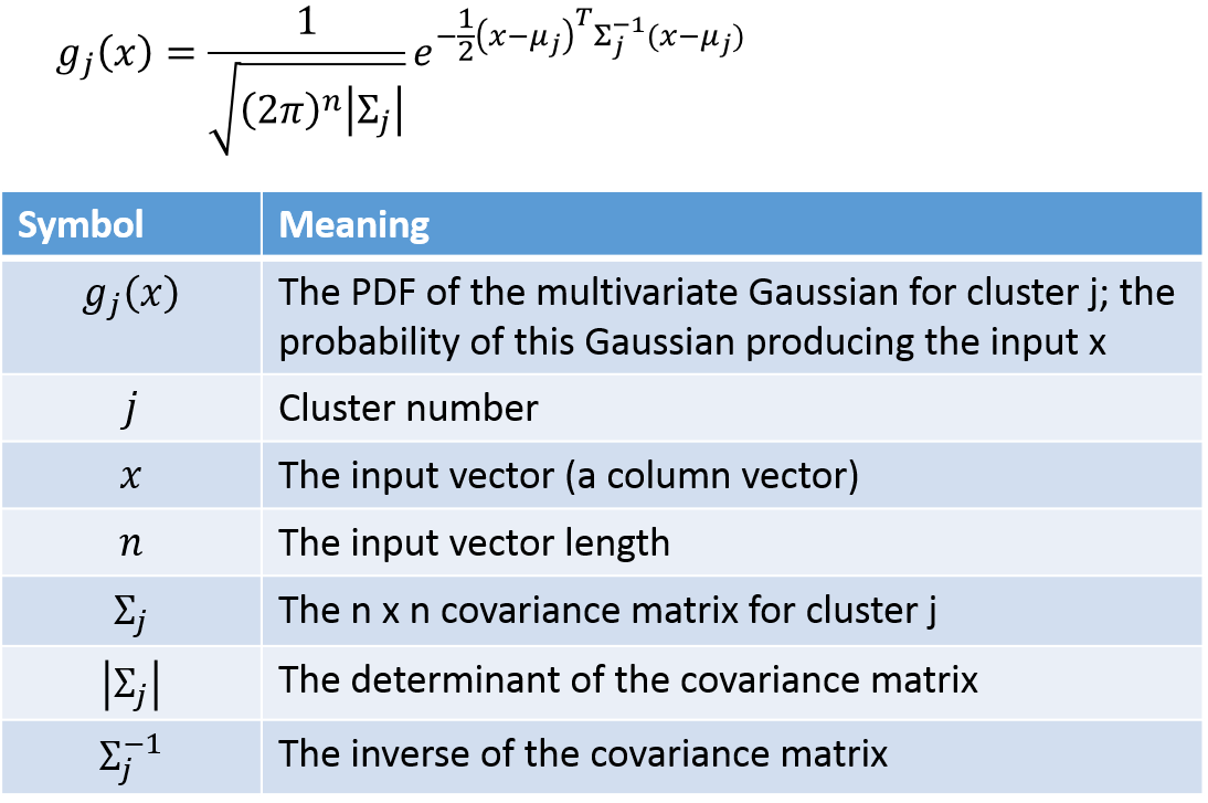stock Gaussian Mixture Models Tutorial and MATLAB Code