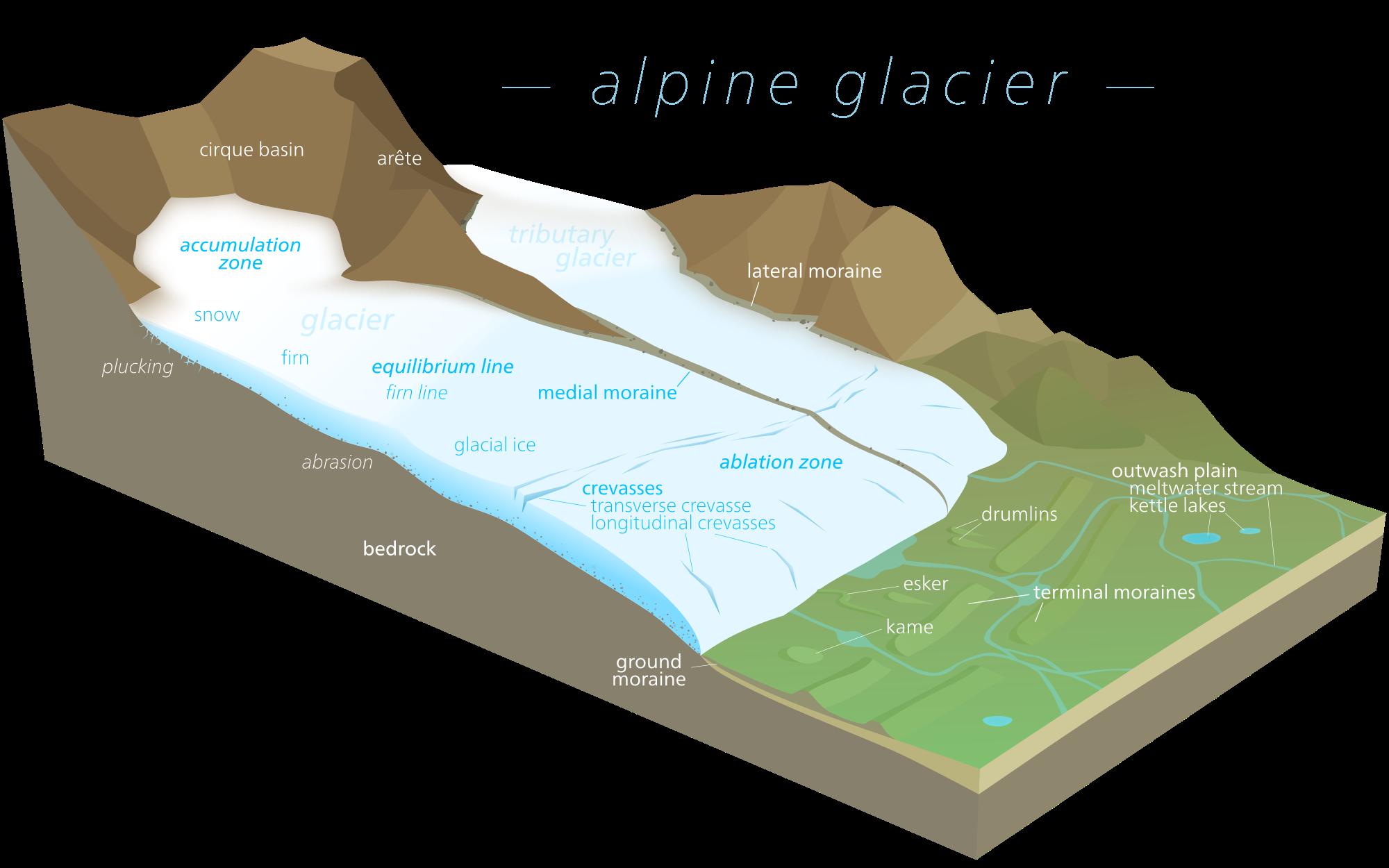 picture free stock Glacier clipart. Drawn free on dumielauxepices.