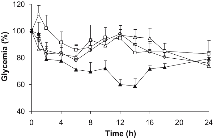 image royalty free library Plasma glucose levels after oral administration of insulin