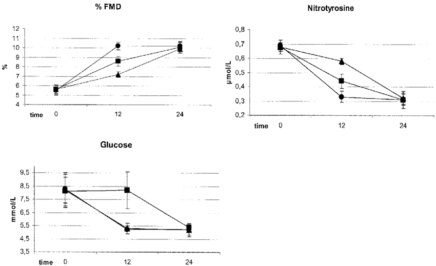 banner freeuse Glycemia flow mediated dilation. Glucose drawing type 1 diabetes