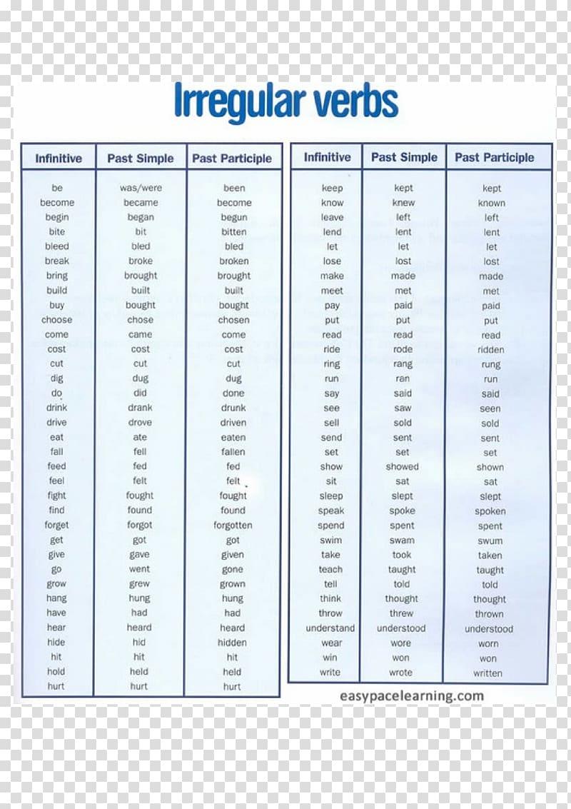 image royalty free stock English verbs regular and. Grammar clipart irregular verb