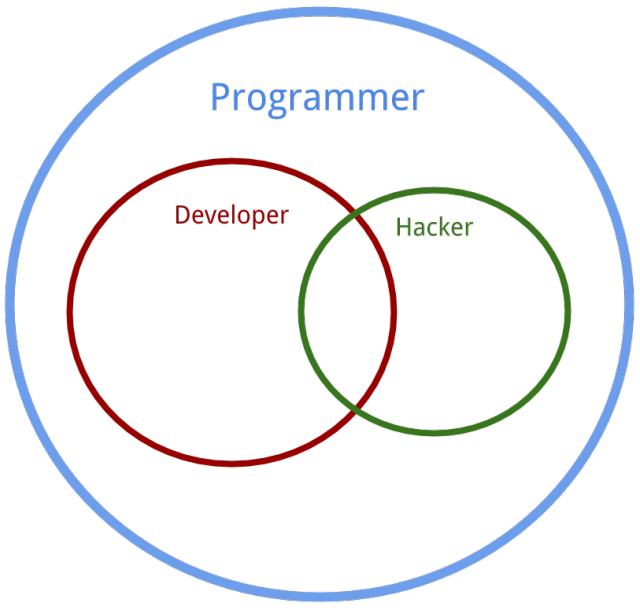 vector royalty free download The Difference Between a Programmer