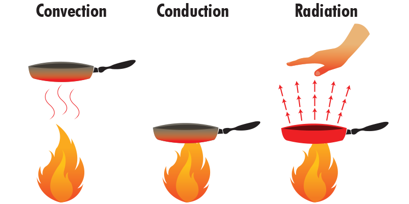 clip art transparent stock ways heat conduction infrared interactions similar