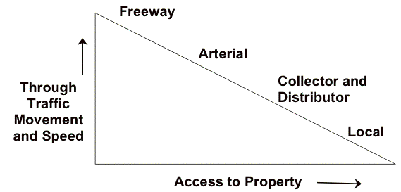 clipart black and white download Hierarchy of roads