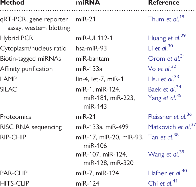 vector free stock List of miRNA research tools to identify miRNA targets