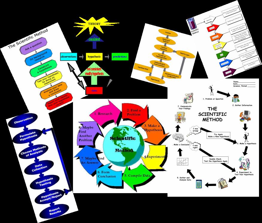 clipart Scientific Method Process