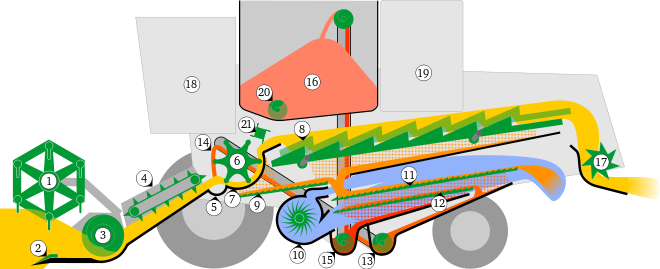 png transparent Combine harvester wikipedia the. Machine clipart thresher.