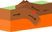 jpg freeuse library Valley clipart definition. List of tectonic plate.