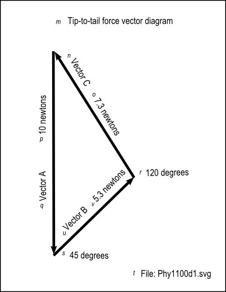 vector freeuse stock Triangle of forces