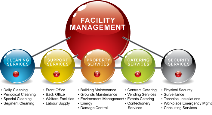 picture library stock Facility Management Clipart
