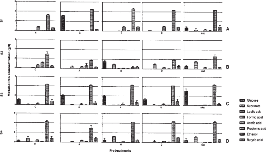 vector royalty free stock Glucose and metabolites concentration. Measured drawing