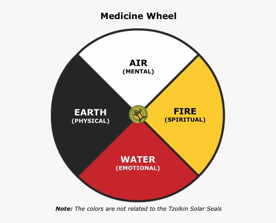 transparent Medicine wheel clipart. The is an interconnected.